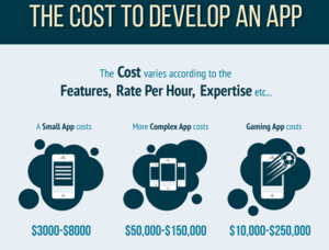 Cost of Creating an App